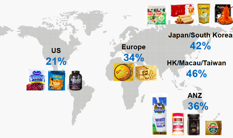 Food items bought by Chinese consumers, by region