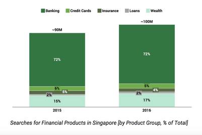 Singaporeans embrace digital for financial planning: Google