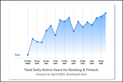 Digital banking and finance platforms witness meteoric rise in Southeast Asia