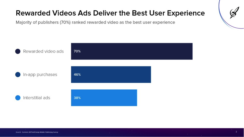 Rewarded videos: the best for user experience and most ...