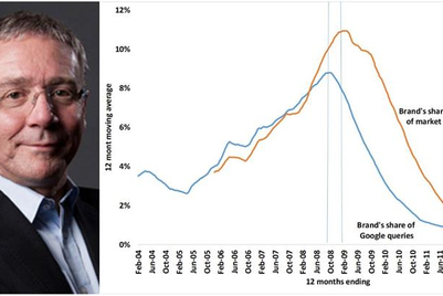Les Binet urges marketers to measure Google searches to predict brand health