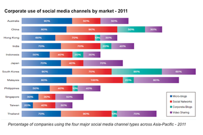 Over 80 per cent of Asia's top companies using social media