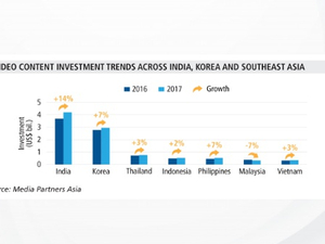 India and Korea lead spend in video content