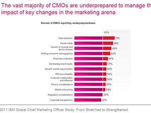 CMOs unprepared to handle digital data explosion: IBM Global CMO Study