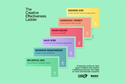 Cannes Lions and WARC unveil how brands and agencies can increase creative effectiveness