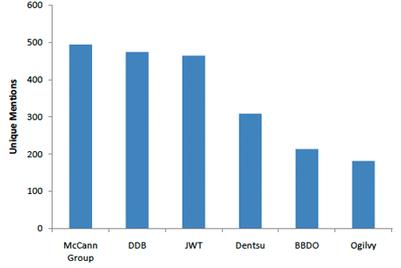 Top 12 agencies by social media buzz in SEA : Jamiq