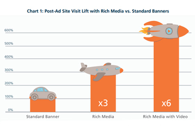 Rich media plus video ads boost website visit rates sixfold: Mediamind