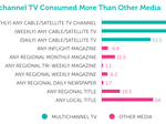 TV still the 'big time', but...