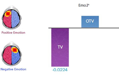 Neuroscience shows online-video ads more emotive than traditional TV: Vivaki