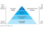 中国的程序化生态指南(1):四大模式