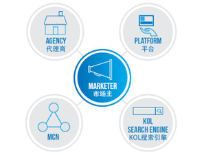 Brands are relying less on agencies to manage KOLs in China