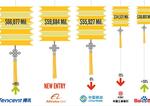 Tech surpasses banks; China on par with MNCs: BrandZ 2015