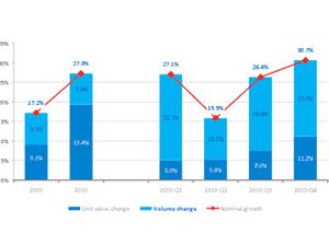 Vietnam consumers continue spending despite inflation : Nielsen