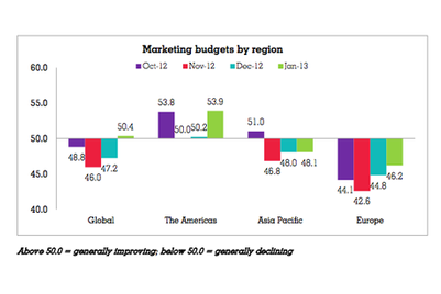 Global marketing budgets rise, but Asia-Pacific marketers continue to scale back