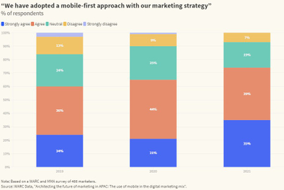 Three-quarters of marketers claim they're 'mobile-first': Research