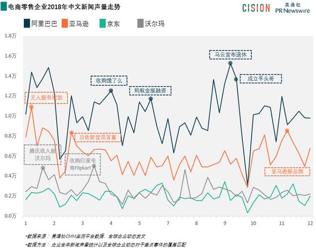 一图概览:电商零售品牌2018年中文新闻声量走势