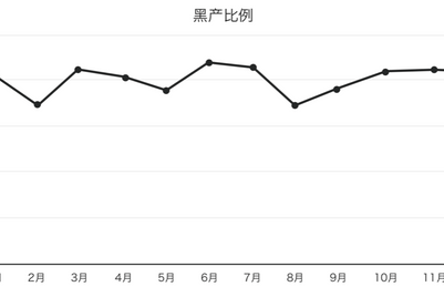 一图概览:广告作弊黑产总体比例两年持平,维持在15%左右