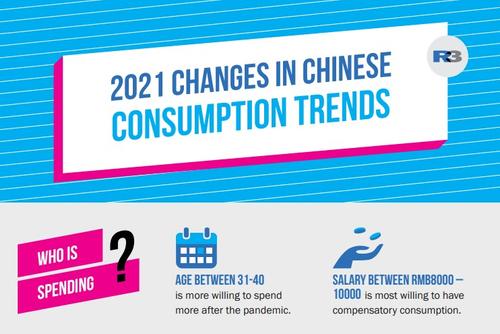 R3发布2021中国消费趋势变化概要