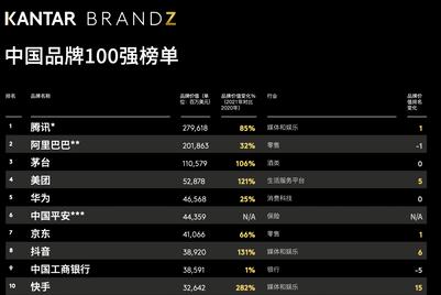 2021年凯度BrandZ™最具价值中国品牌排行榜