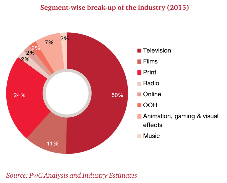 the music media industry In this section, we look at the dynamics of the music industry in mena it broadly consists of two key segments: recorded music (physical, digital, and rights collections) and live music (mainly sponsorships and ticket sales.