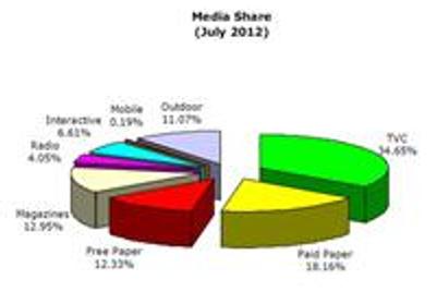 7月香港广告支出下滑0.3%:艾曼高