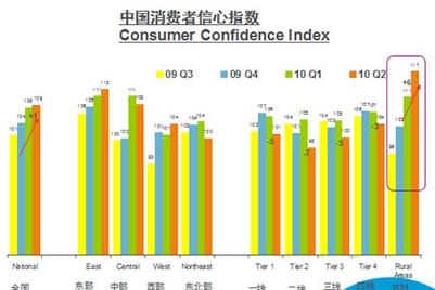 二季度城市消费者信心指数回落,农村消费者信心攀升