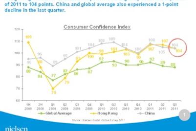 2011年第3季度香港消费者信心略有下挫