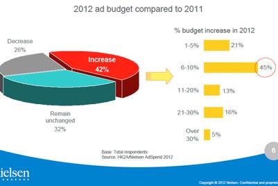 香港2012年广告支出逆势攀涨