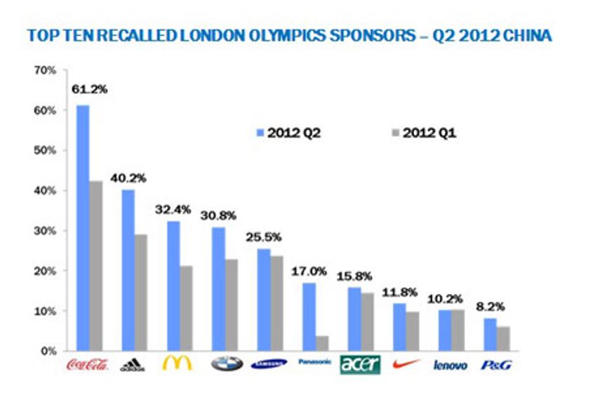 截至2012年第二季度,跨国品牌在伦敦奥运会赞助商回想中占据前十位