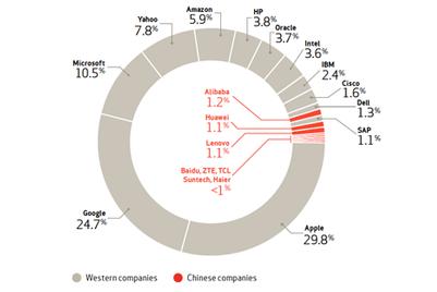 高管能见度可助中国科技公司应对西方的不信任