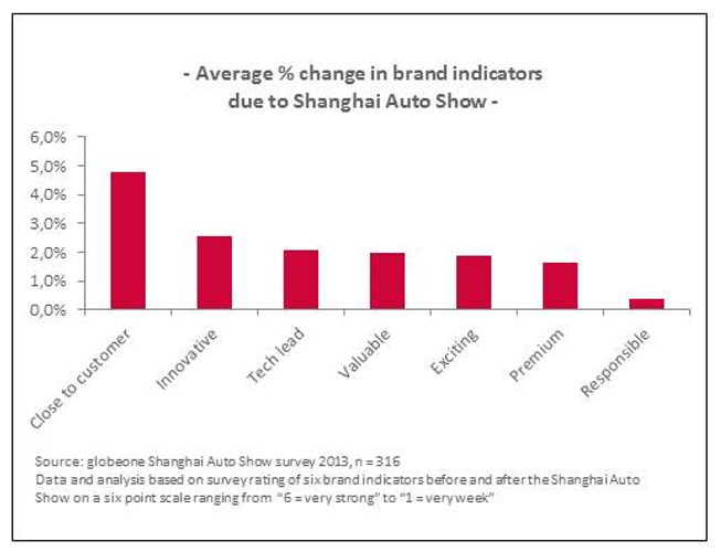 从图表来看,品质和创新依然是最重要的因素。本次调研根据几大核心指标分析了9个高端汽车品牌的表现。平均来说,受访者认为这些品牌比之前更高端(提升1.6%)、更创新(提升2%)、性价比也更高(提升2.6%)。另一核心指标是品牌与消费者之间的亲和度,这通常也是高端汽车品牌努力要做到的。调查显示,亲和度是品牌指标中增幅最大的一项,平均增幅为4.8%。