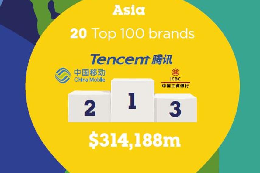 BrandZ:腾讯排名赶超中国国企