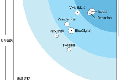 Forrester:奥美互动、安索帕、睿域获评中国数字代理商领导者