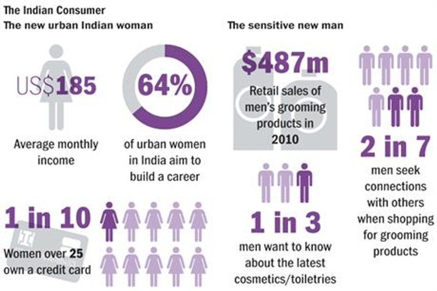 India: More money, more shopping