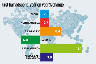 European adspend falters as rest of world posts increases
