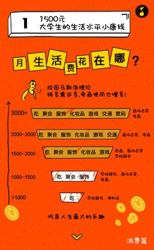信息图:关于中国95后大学生的13个真相