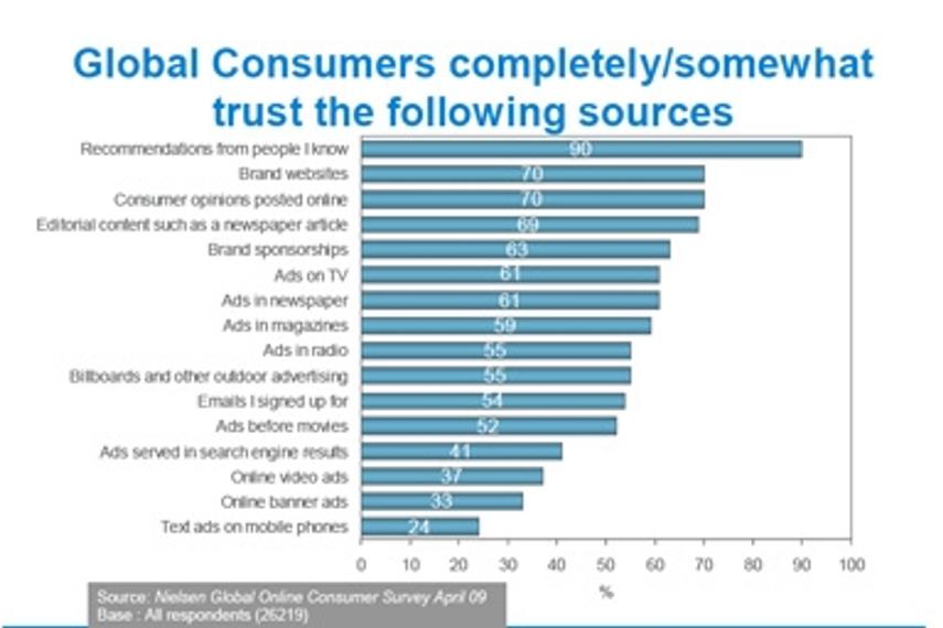 推荐和网站让广告信任市场调查
