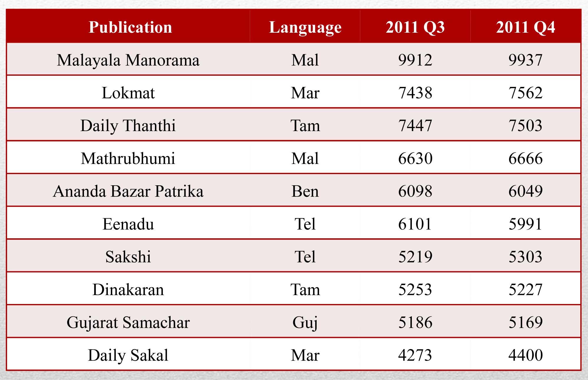 Top 10 Language Dailies