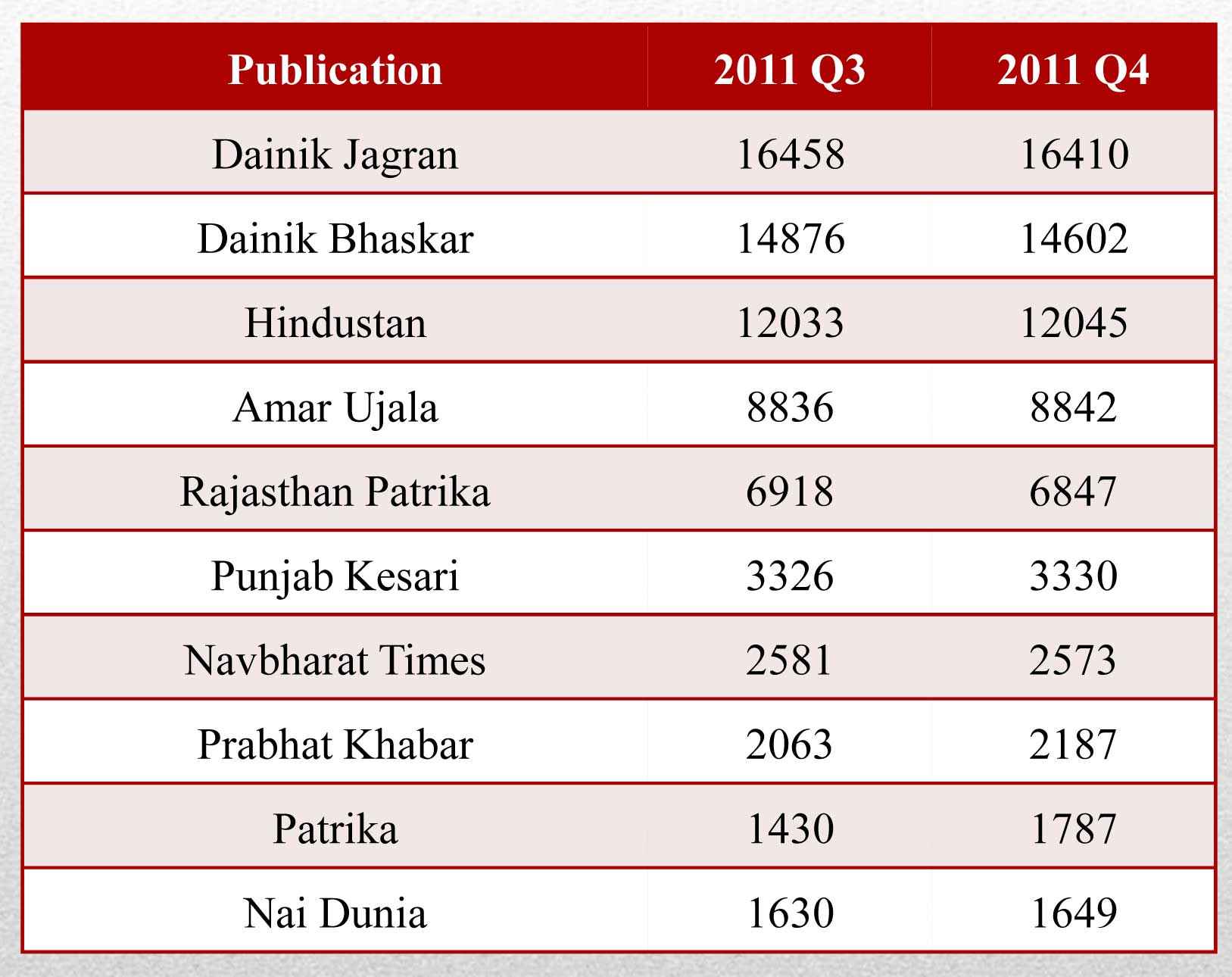 Irs q4 2011 most publications in top 10 register growth for Dainik table