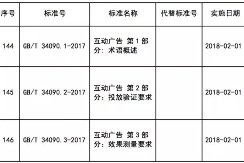 中国第一批广告国家标准2018年2月1日正式生效