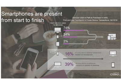 Partner Content: It is time for E-commerce firms to take a cross-device strategy for marketing