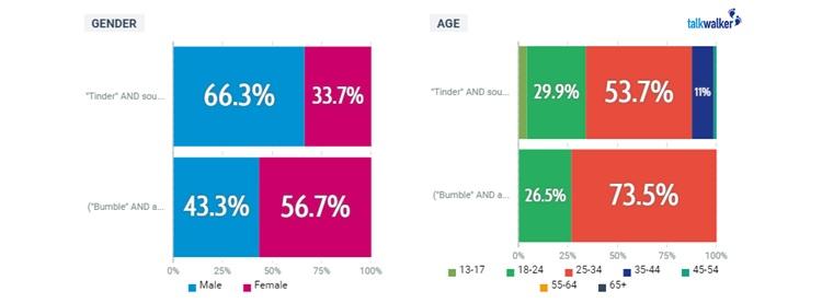 tinder age range