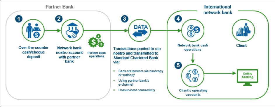 Making bank partnerships work for corporate treasurers