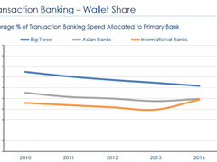 """""""Big Three"""" lose customer primary wallet share: East & Partners"""