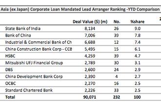 Loans: Powerchip Technology Corp. raises $493 mln