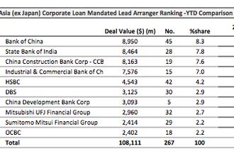 Loans: Formosa Industries locks in $138 mln
