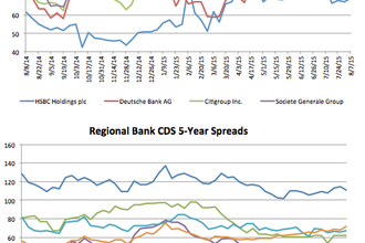Counterparty risk: ANZ's CDS swings out 5.8%
