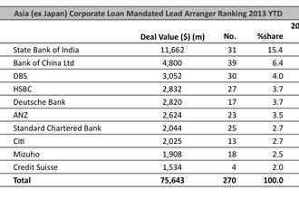 Loans: Asian corporate volumes