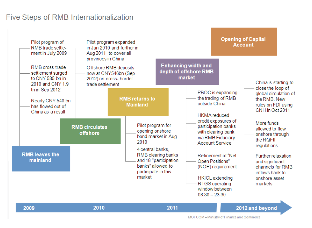 internationalization of rmb the impacts on