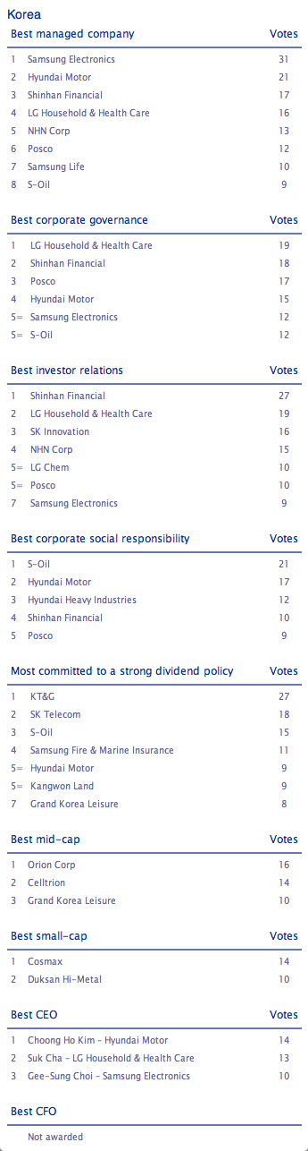 Asia's best managed companies: Korea | best managed companies, korea
